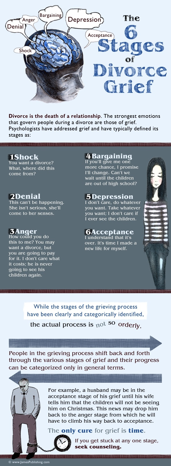 The 6 Stages Of Divorce Grief (Infographic)